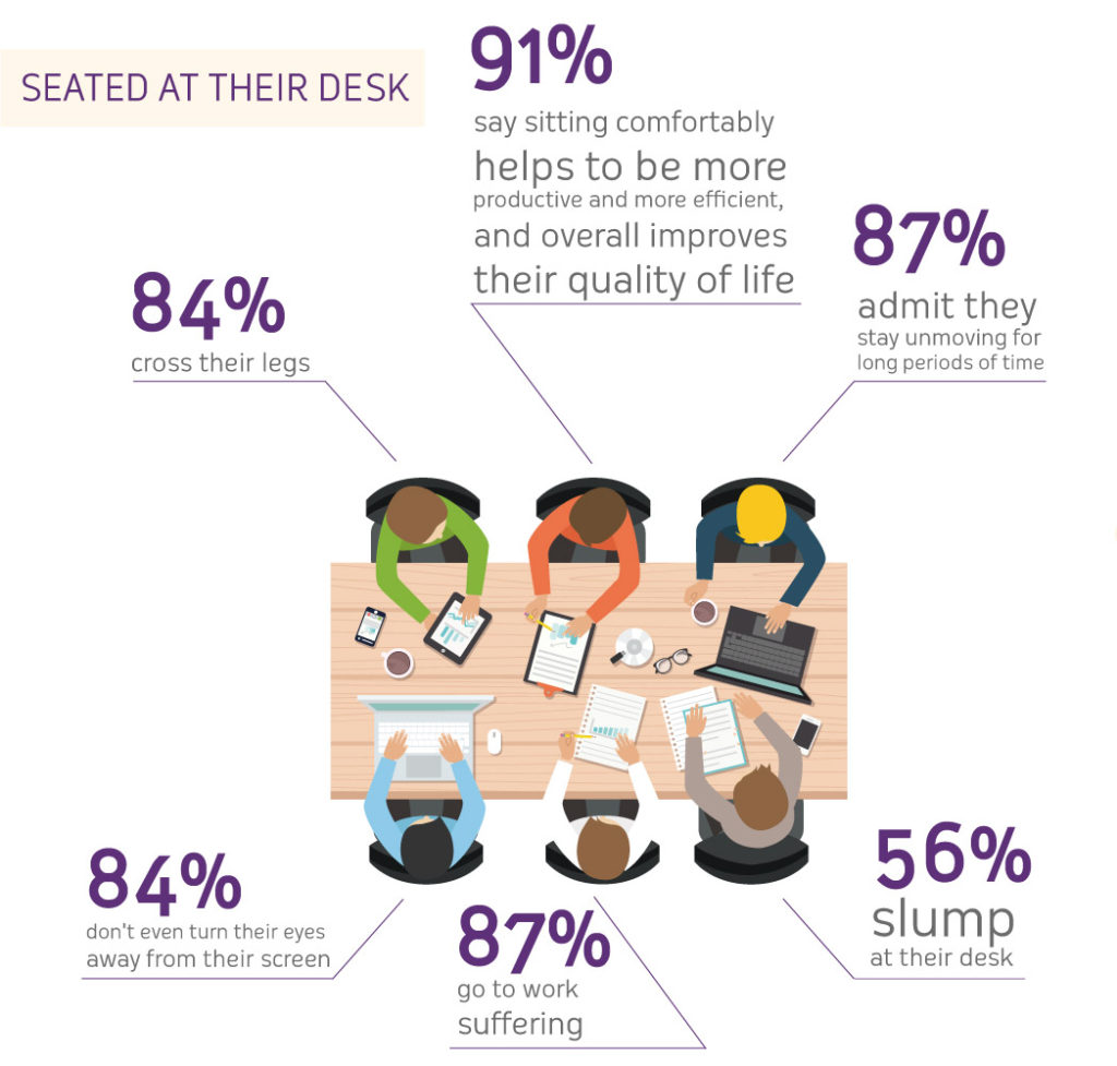 CRAIE DESIGN - Office furniture need ergonomics to fight MSDs
