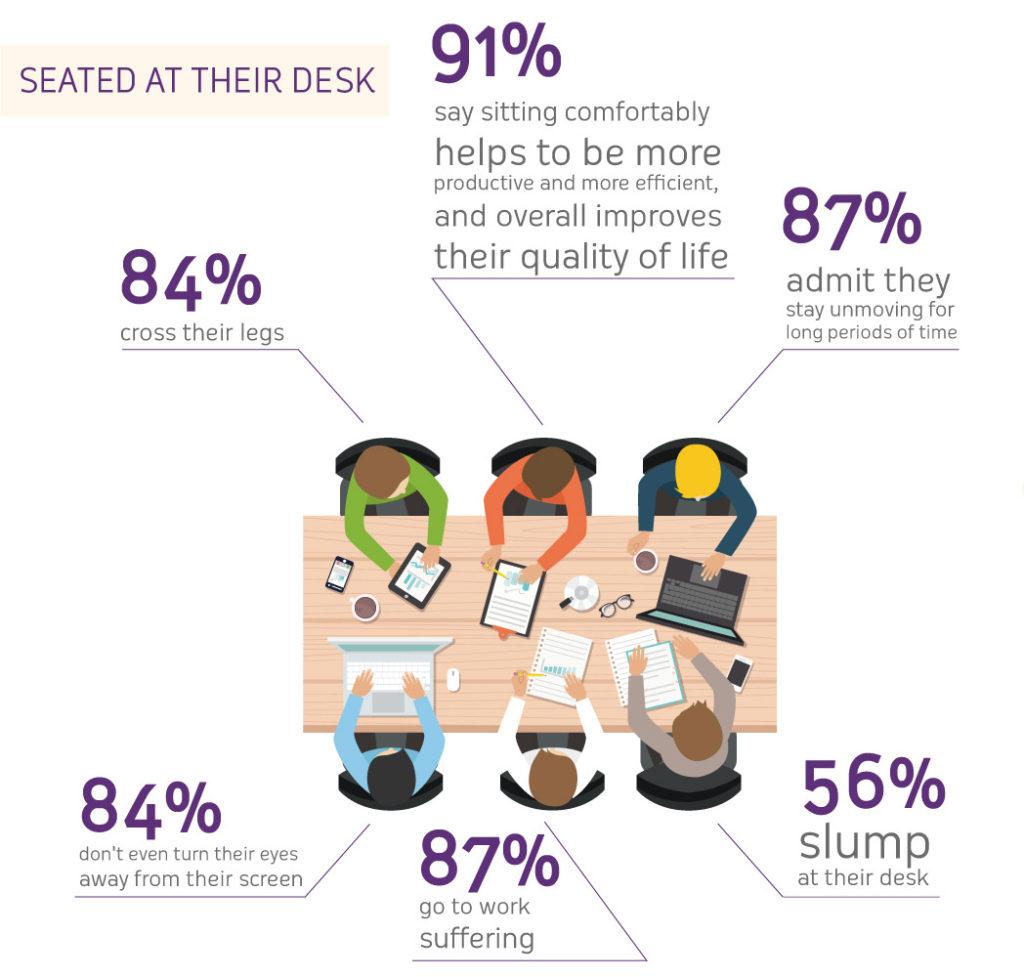 CRAIE DESIGN - Office furniture need ergonomics to fight MSDs